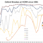 BROOKES Rowing: A Head of the River history